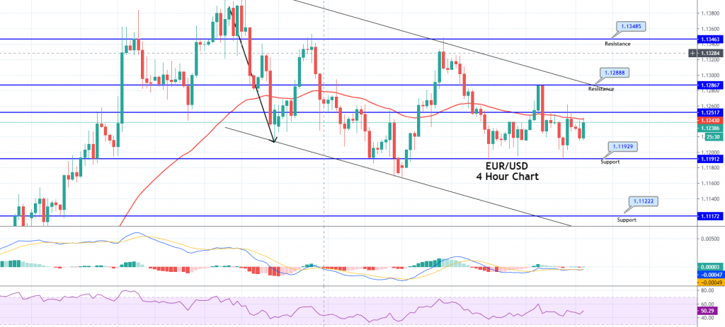 EUR/USD Uneven Vary Continues – Fast Replace on Buying and selling Sign!