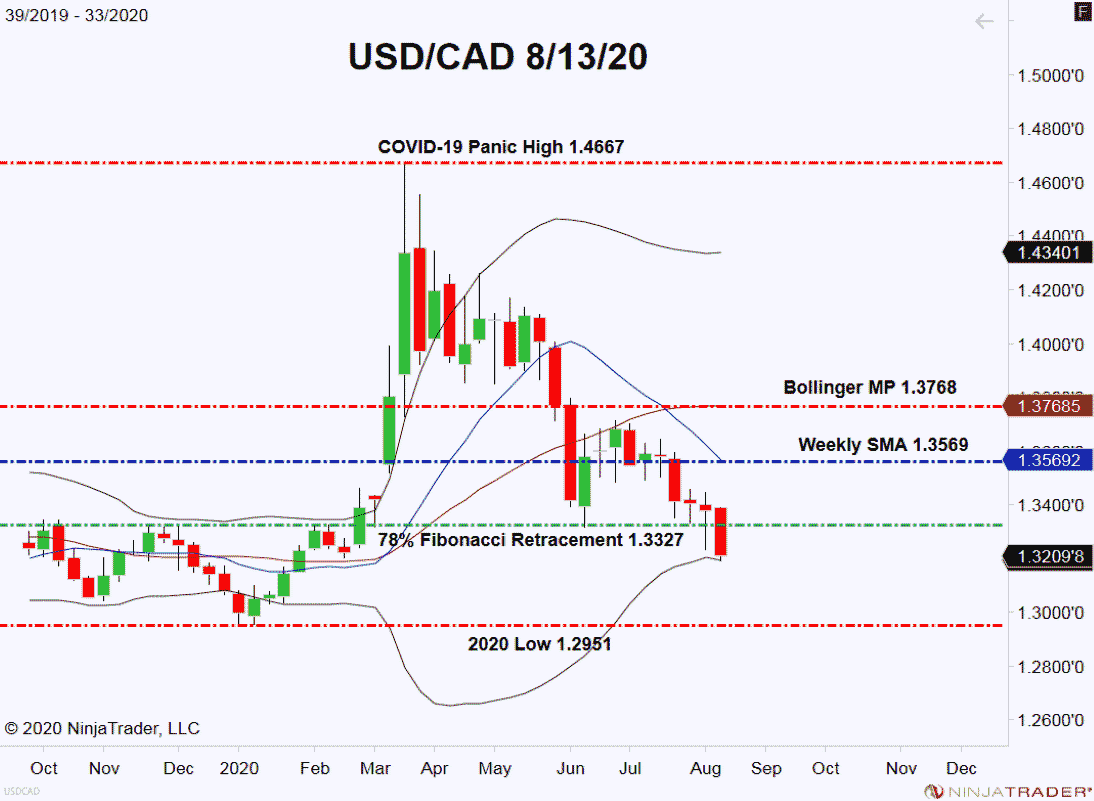 COVID-19 Spikes In U.S., USD Resumes Downtrend