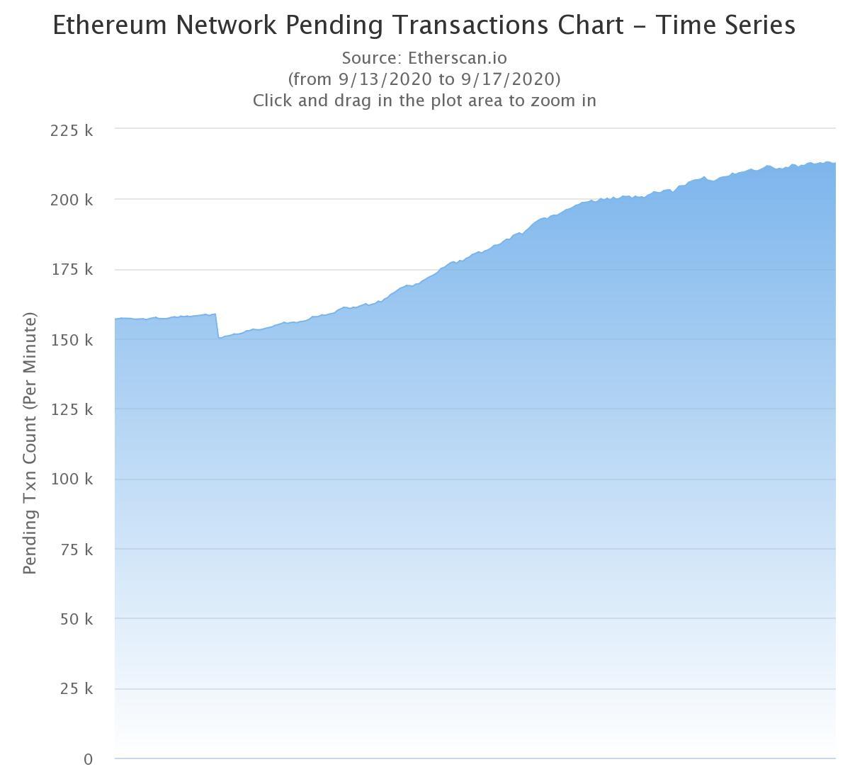 Ethereum's Pending Transactions Surge After Uniswap Token Declare Begins CoinDesk –