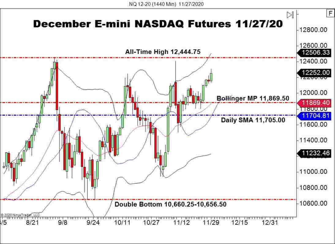 NASDAQ Composite Posts New All-Time Highs