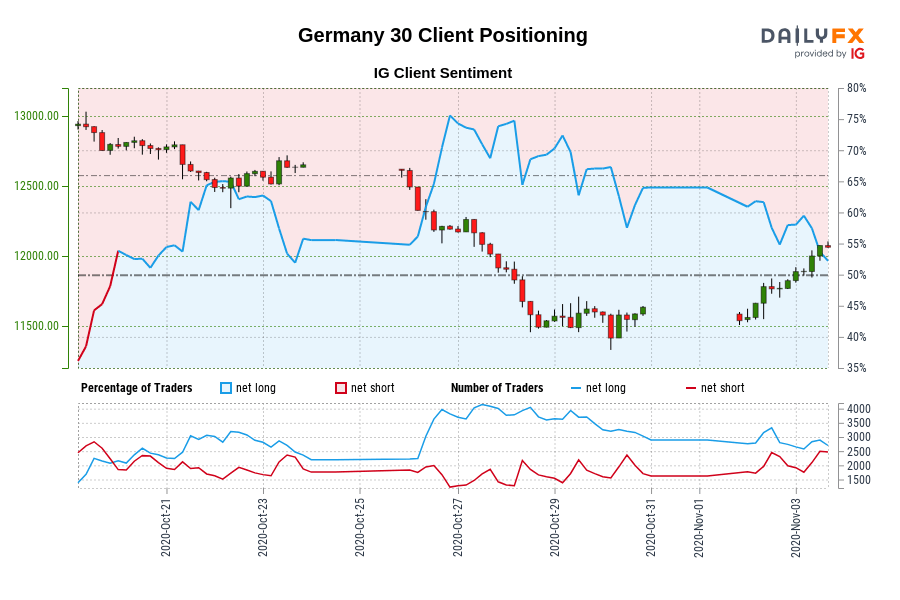 Our knowledge exhibits merchants at the moment are net-short Germany 30 for the primary time since Oct 20, 2020 when Germany 30 traded close to 12,759.20.