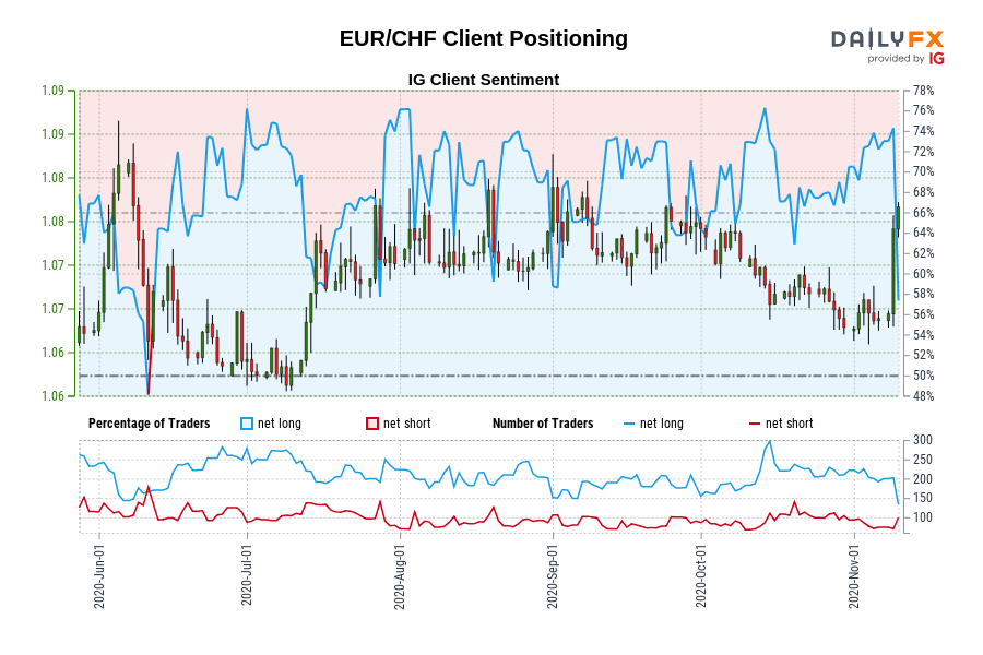 Our information exhibits merchants are actually net-short EUR/CHF for the primary time since Jun 11, 2020 when EUR/CHF traded close to 1.07.