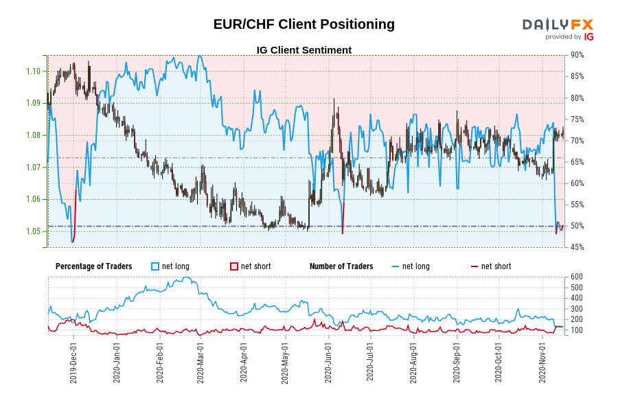 Our information exhibits merchants are actually at their least net-long EUR/CHF since Nov 29 when EUR/CHF traded close to 1.10.