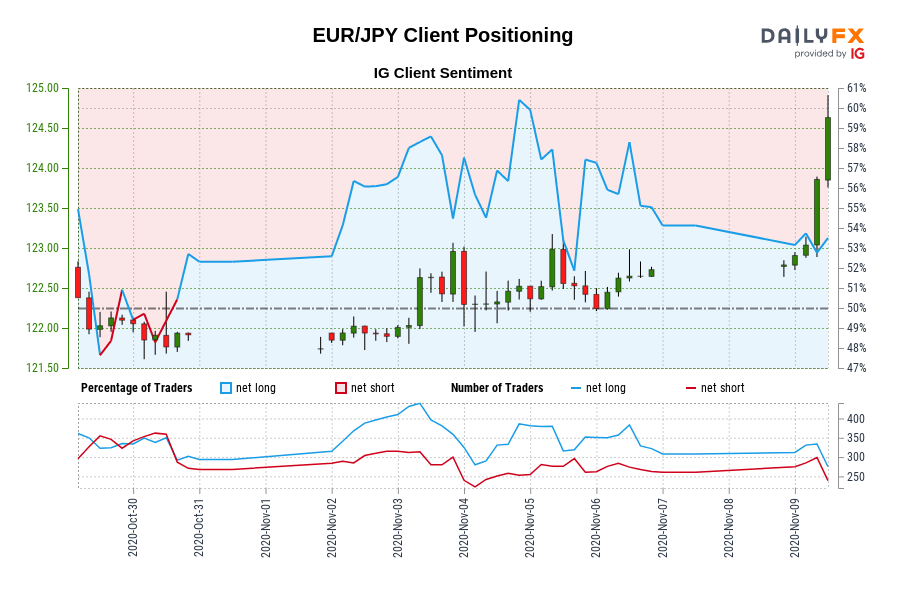 Our knowledge reveals merchants at the moment are net-short EUR/JPY for the primary time since Oct 30, 2020 when EUR/JPY traded close to 121.92.