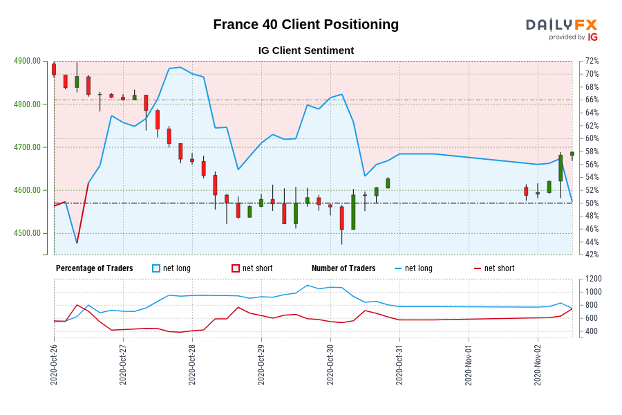 00 GMT when France 40 traded close to 4,815.30.