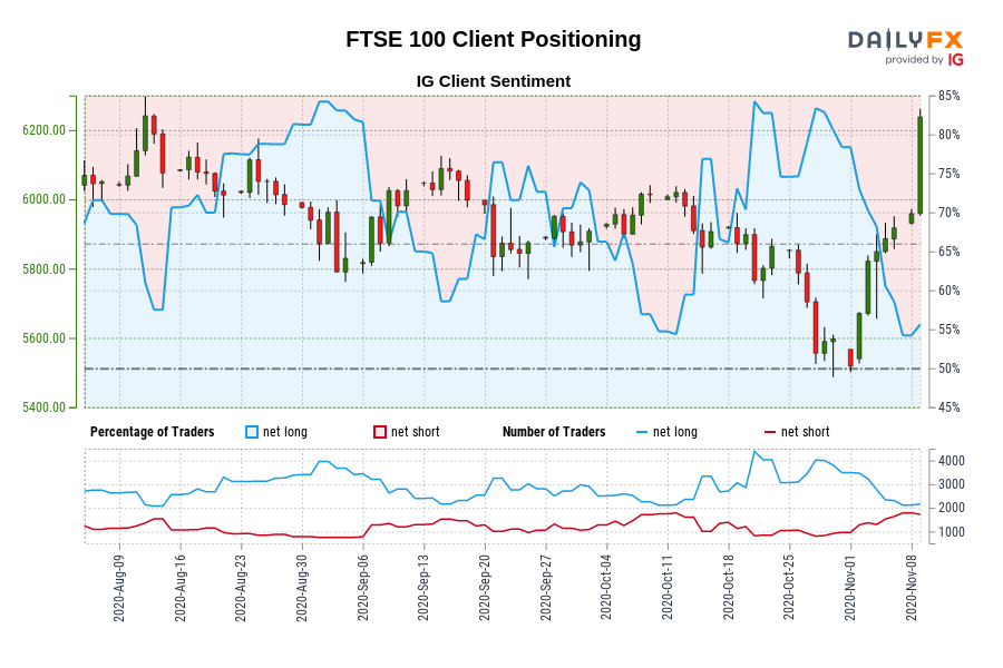 Our knowledge exhibits merchants at the moment are net-short FTSE 100 for the primary time since Aug 13, 2020 when FTSE 100 traded close to 6,189.00.