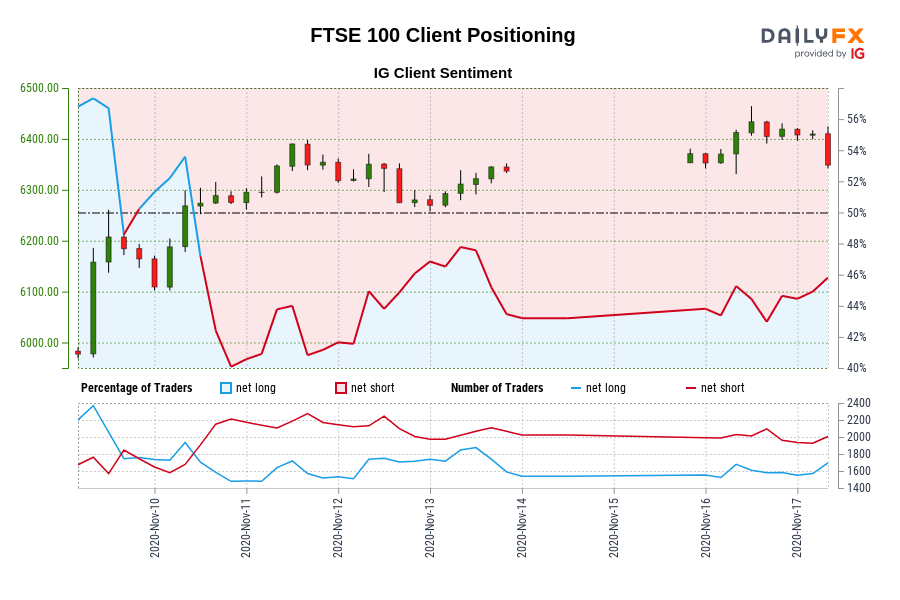 00 GMT when FTSE 100 traded close to 6,275.20.