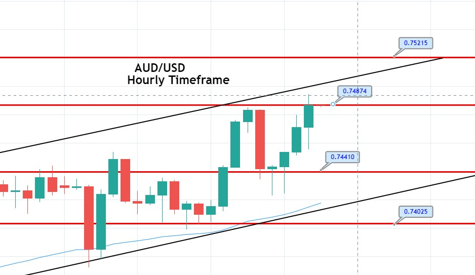 AUD/USD Upward Channel Helps Shopping for – A Fast Sign Replace!