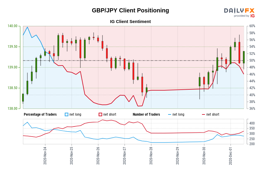00 GMT when GBP/JPY traded close to 139.63.