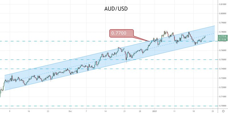 The AUD on the Rise With Jobs in Focus
