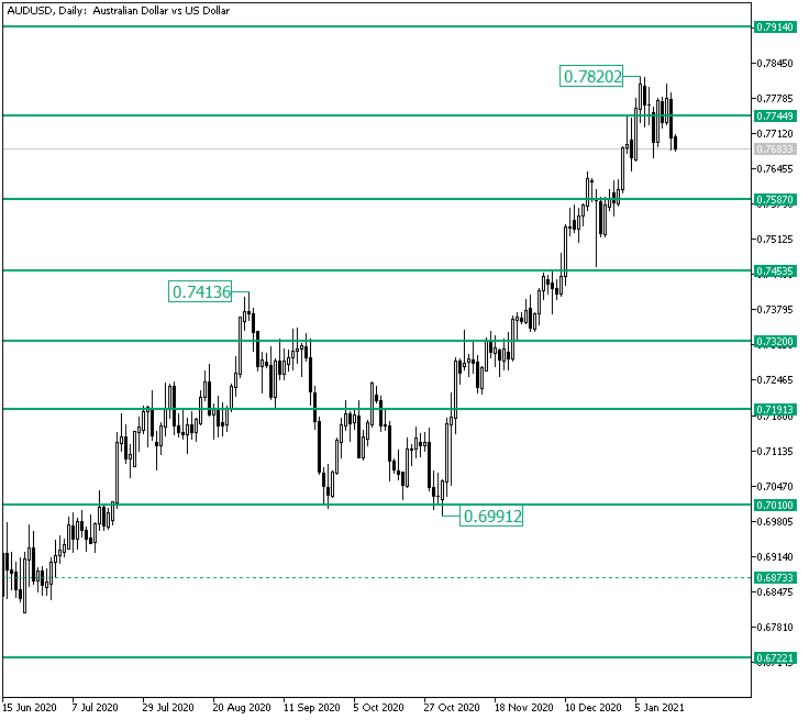AUD/USD Topping at 0.7820? — Foreign exchange Information