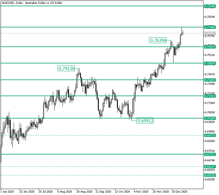Bears to Take Over from 0.7744 on AUD/USD? — Foreign exchange Information
