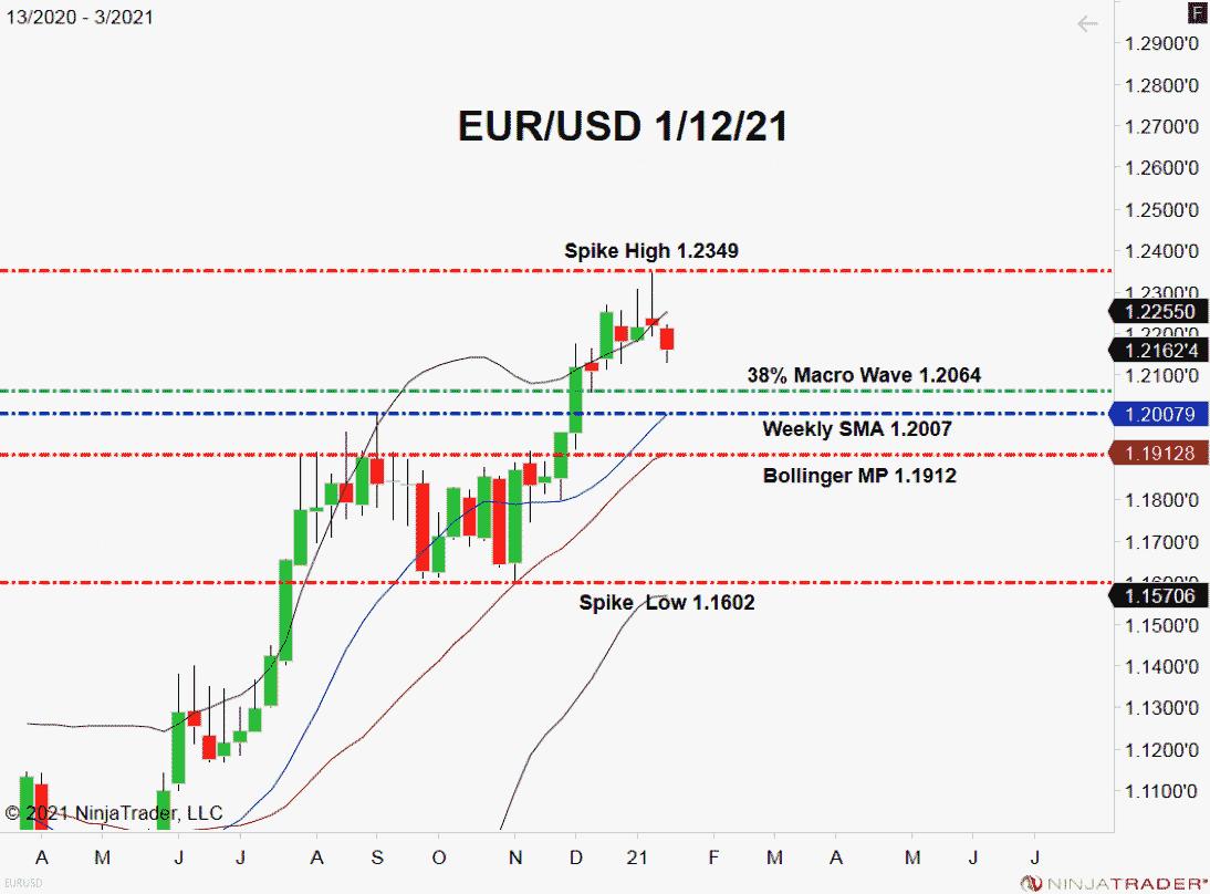 Fibonacci Help In View For The EUR/USD