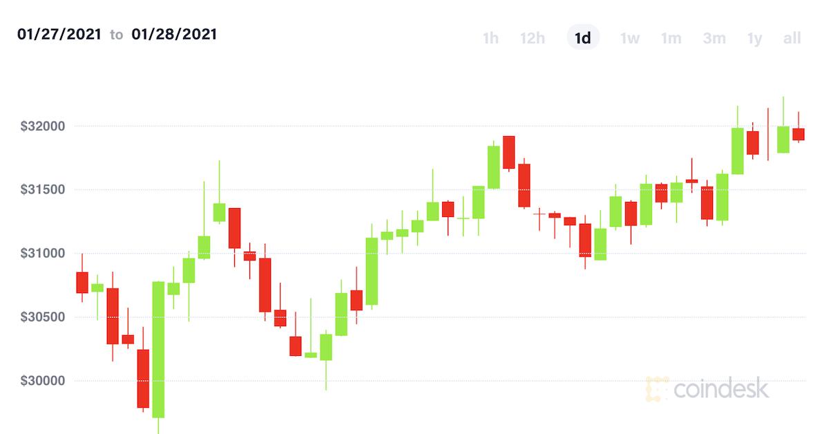 Market Wrap: Bitcoin Reverses Wednesday's Losses, Ether Climbs