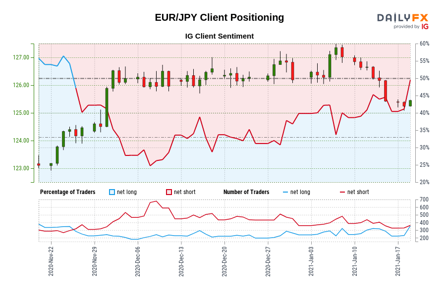 Our information reveals merchants at the moment are net-long EUR/JPY for the primary time since Nov 25, 2020 when EUR/JPY traded close to 124.40.