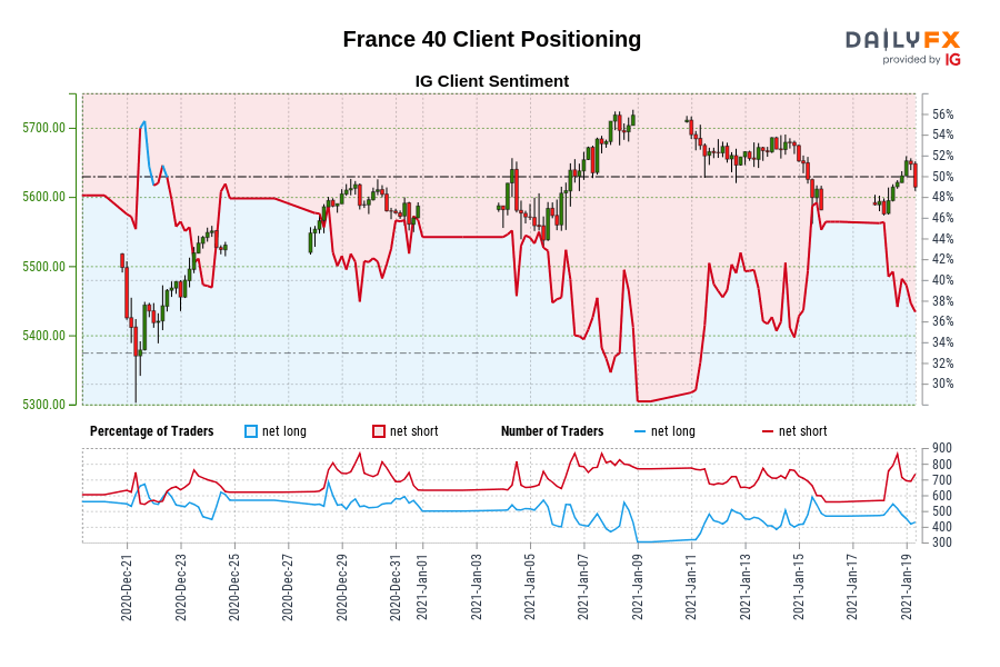 Our knowledge exhibits merchants are actually net-long France 40 for the primary time since Dec 22, 2020 when France 40 traded close to 5,477.70.