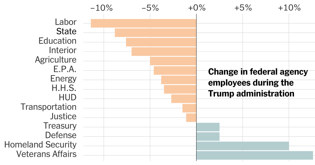 The Authorities Companies That Turned Smaller, and Unhappier, Below Trump