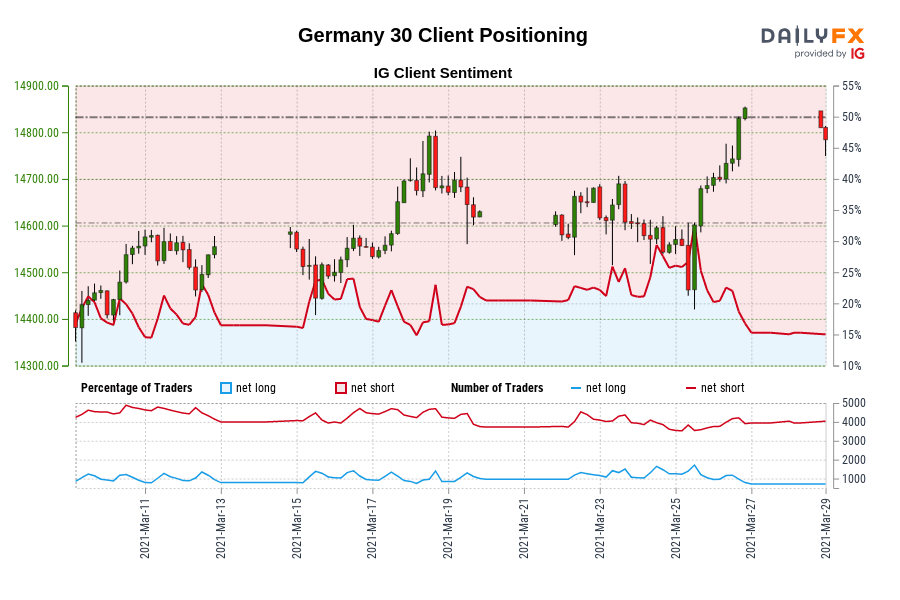 Our knowledge exhibits merchants at the moment are at their least net-long Germany 30 since Mar 11 when Germany 30 traded close to 14,563.10.