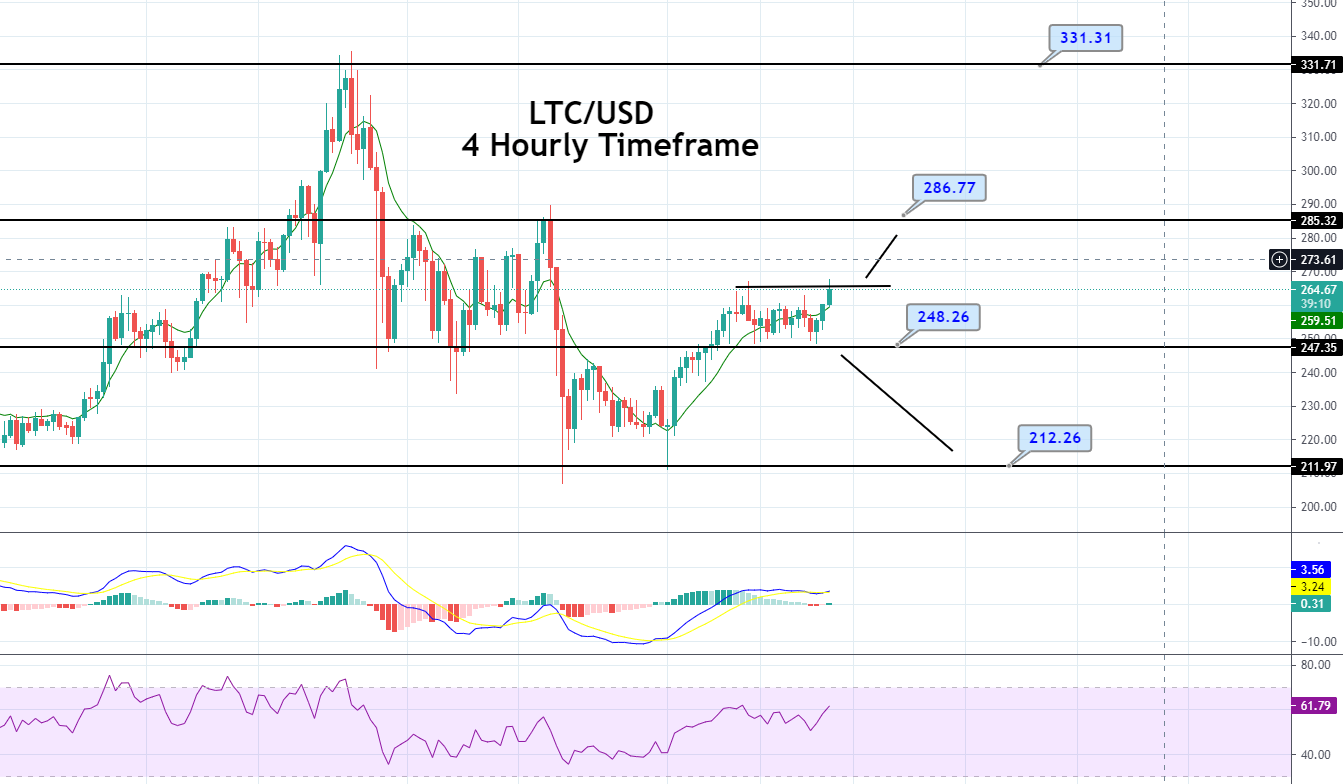 Litecoin Value Forecast – Bullish Pattern Dominates, Brace for Bullish Breakout!
