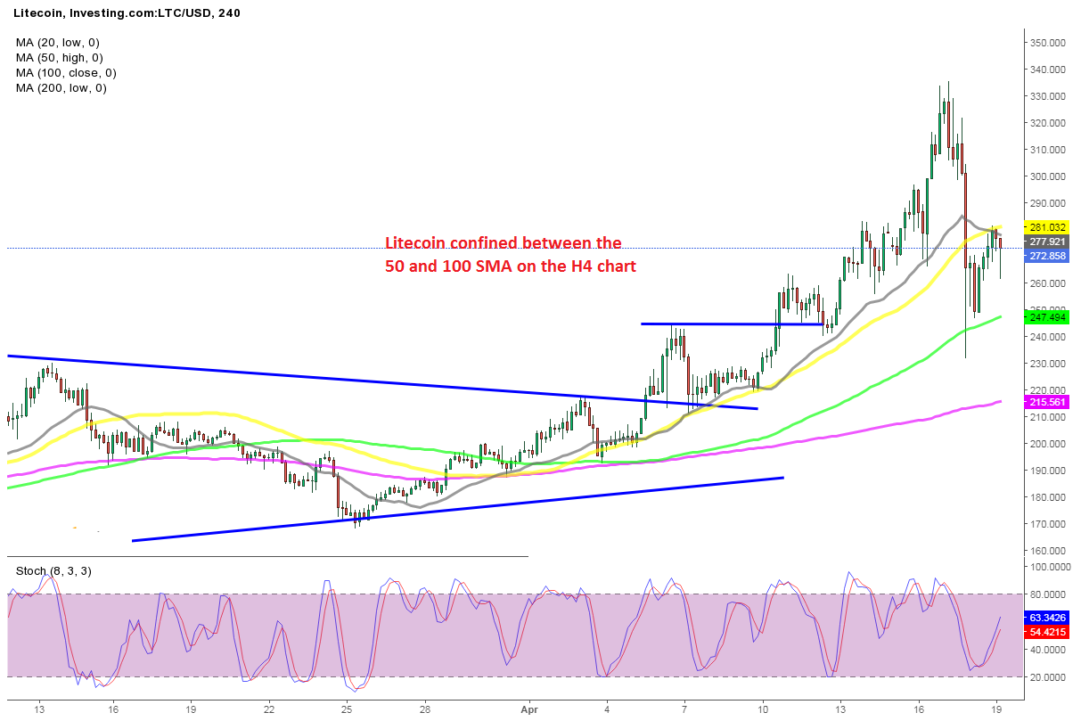 Litecoin Value Forecast: Bouncing Between 2 MAs, After the Weekend Retreat
