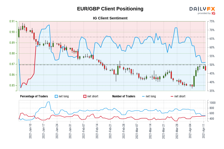 Our information reveals merchants are actually net-short EUR/GBP for the primary time since Jan 12, 2021 when EUR/GBP traded close to 0.89.