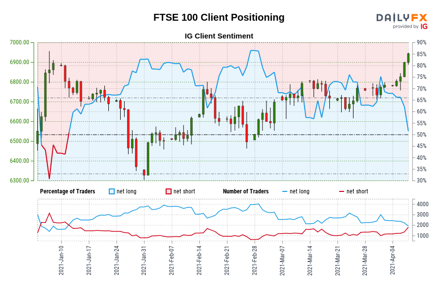 Our information exhibits merchants are actually net-short FTSE 100 for the primary time since Jan 11, 2021 when FTSE 100 traded close to 6,802.90.