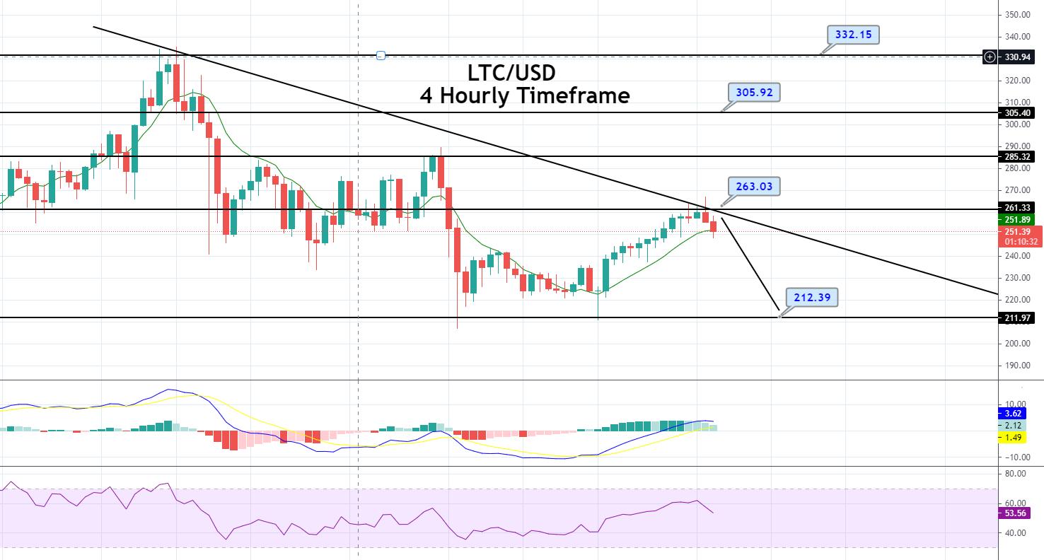 Litecoin Worth Forecast – Downward Trendline Resistance, Brace for Promote!