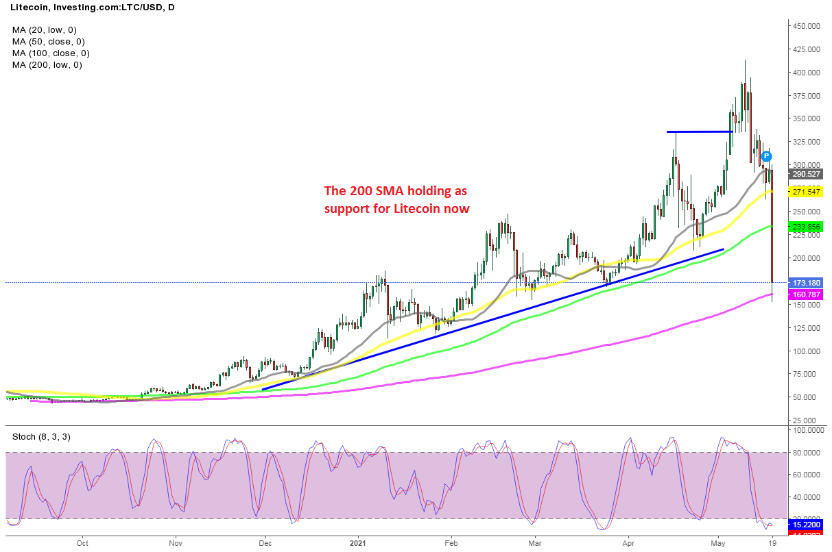 Shopping for Litecoin on the 200 Every day SMA, After the Crash