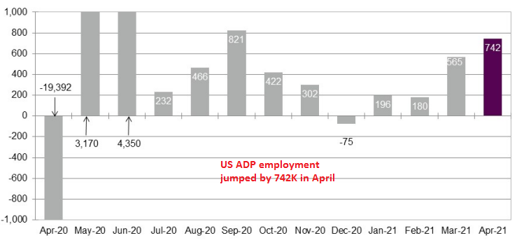ISM Companies Cool in US, ADP Employment Jumps