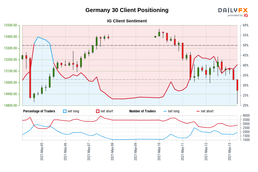 00 GMT when Germany 30 traded close to 15,153.80.