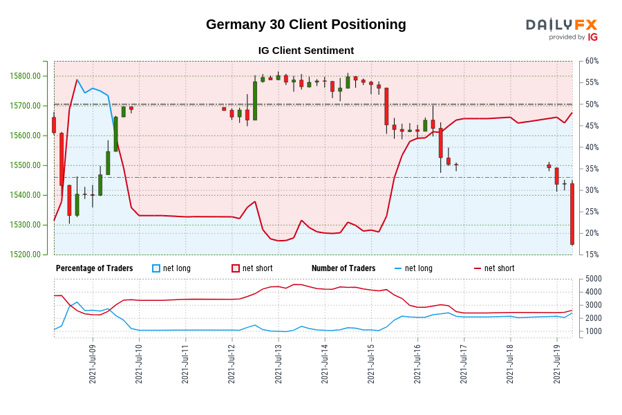 Our knowledge reveals merchants at the moment are net-long Germany 30 for the primary time since Jul 09, 2021 when Germany 30 traded close to 15,687.00.