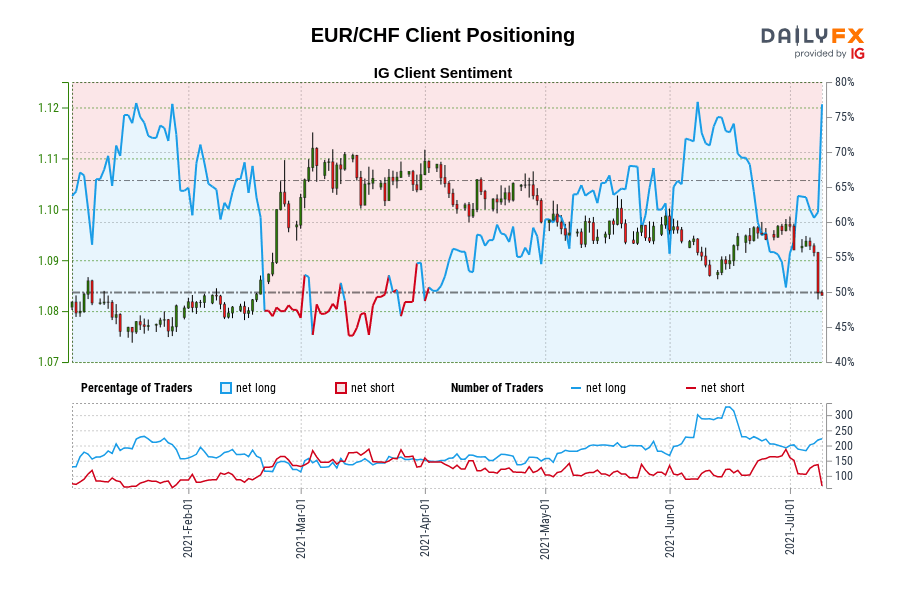 Our information reveals merchants are actually at their most net-long EUR/CHF since Jan 19 when EUR/CHF traded close to 1.08.