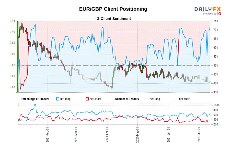 Our information exhibits merchants at the moment are at their most net-long EUR/GBP since Jan 19 when EUR/GBP traded close to 0.89.