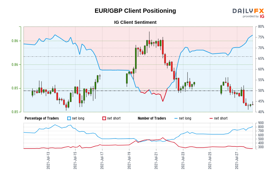 Our knowledge reveals merchants at the moment are at their most net-long EUR/GBP since Jul 13 when EUR/GBP traded close to 0.85.
