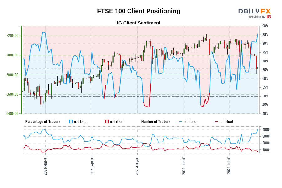 Our information reveals merchants are actually at their most net-long FTSE 100 since Feb 28 when FTSE 100 traded close to 6,495.70.