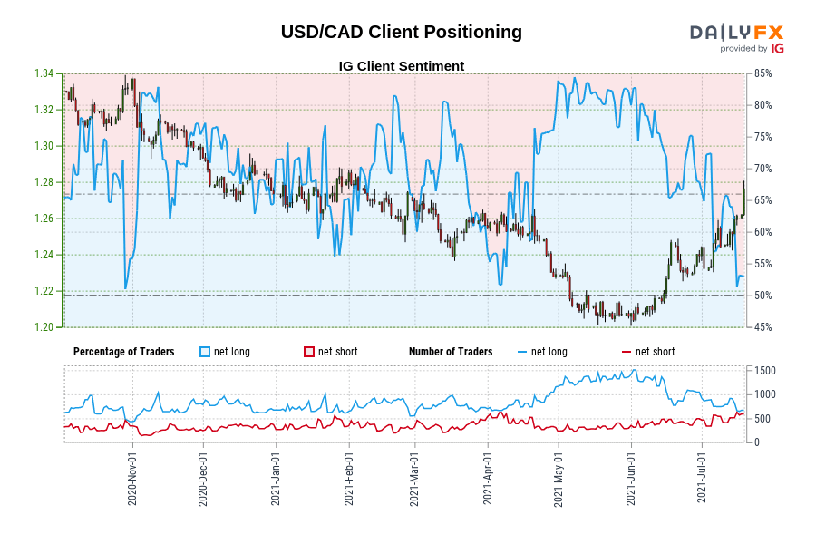 Our knowledge exhibits merchants are actually net-short USD/CAD for the primary time since Oct 29, 2020 when USD/CAD traded close to 1.33.