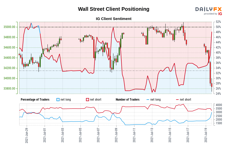 Our knowledge reveals merchants at the moment are net-long Wall Road for the primary time since Jun 30, 2021 when Wall Road traded close to 34,570.80.