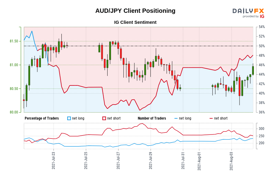 Our information exhibits merchants at the moment are net-long AUD/JPY for the primary time since Jul 22, 2021 when AUD/JPY traded close to 81.31.