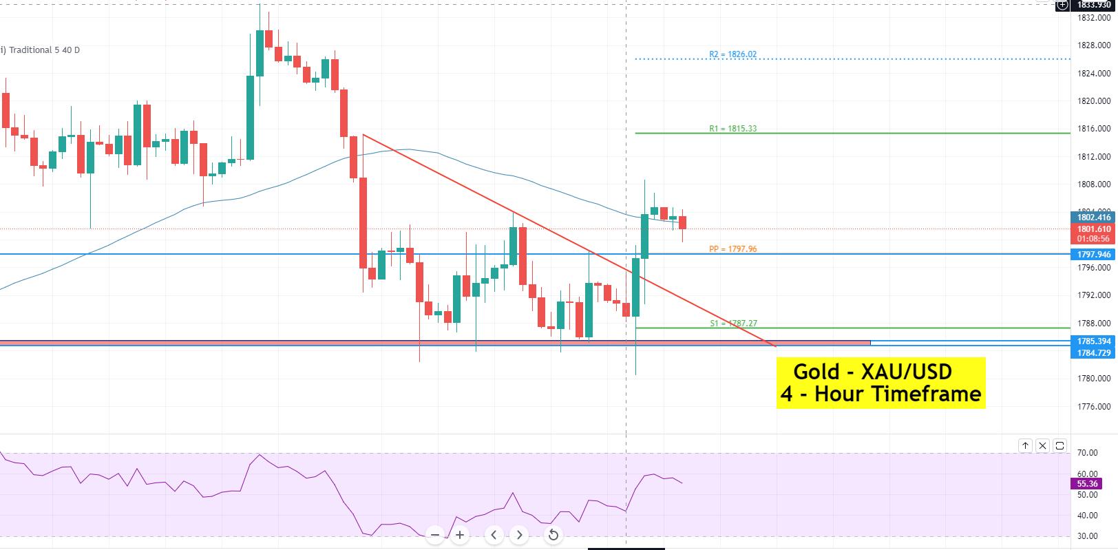 Gold's Bullish Bias Dominates Amid Weaker US Inflation Figures